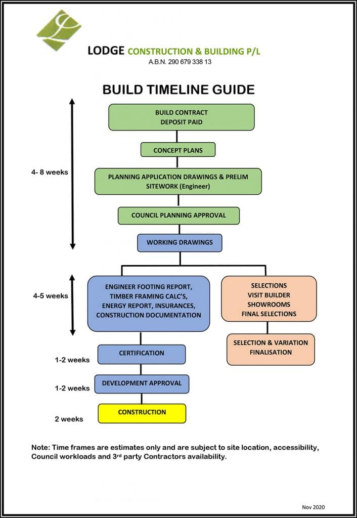 Build Timeline Guide courtesy of Lodge Construction and Building P/L